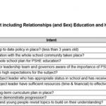 PSHE education audit